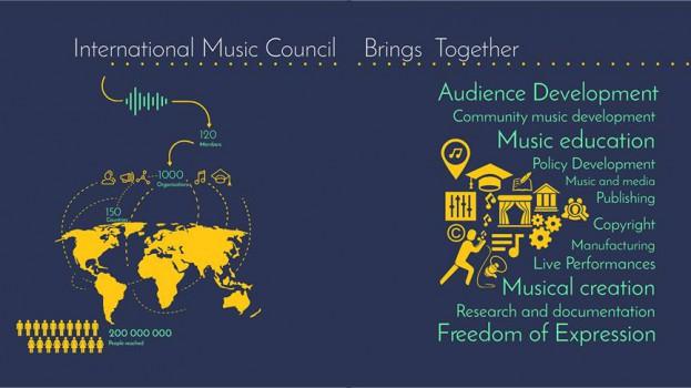 Le Secrétaire Exécutif du CERDOTOLA élu au Bureau Exécutif du Conseil International de la Musique – CIM